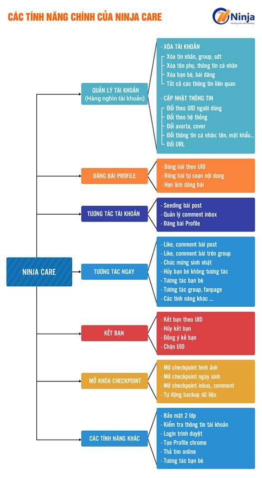 Quy trình nuôi nick facebook – Hướng dẫn cách nhập tài khoản vào Ninja Care